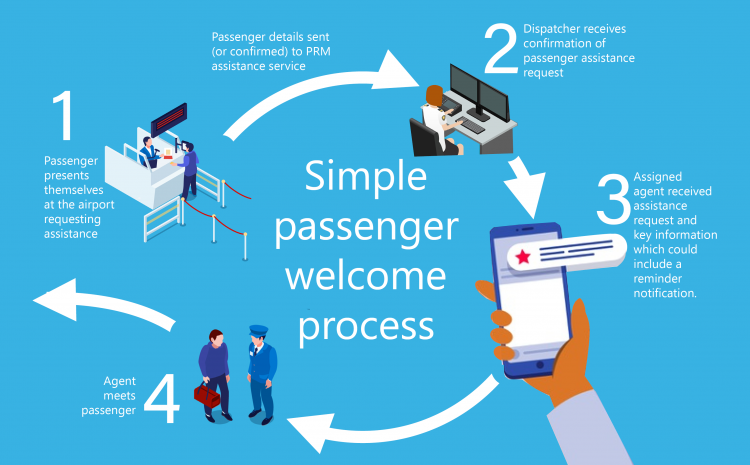 Humanizing the experience for passengers with reduced mobility