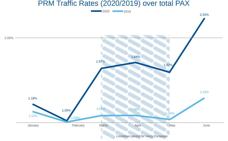Q1/Q2 2020 – PRM (Passengers with Reduced Mobility) Penetration Rates – A Comparative Analysis