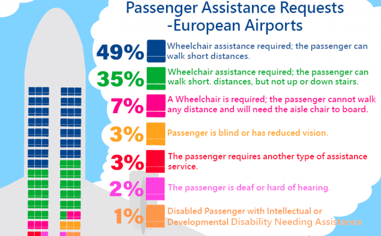Passenger Assistance Requests – Breakdown by Assistance Type