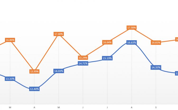 Webinar Registration – No-Show Comparative Analysis (2019/2020/2021 YTD)